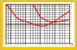 grafico curvas